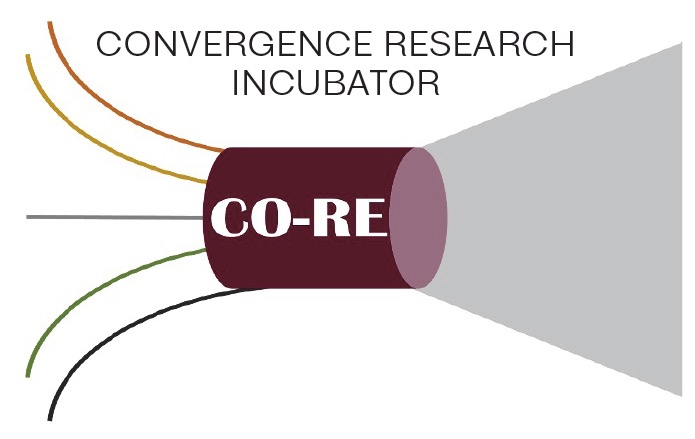 Convergence Research Incubator (CORE) Vision - An image graphically depicts diverse groups of ideas coming together through the Convergence Research Incubator (CORE). Solutions are then realized through the efforts of CORE.