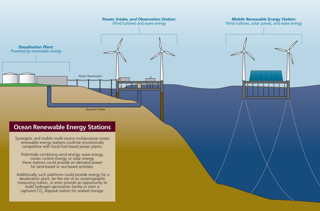 Ocean Renewable Energy Station