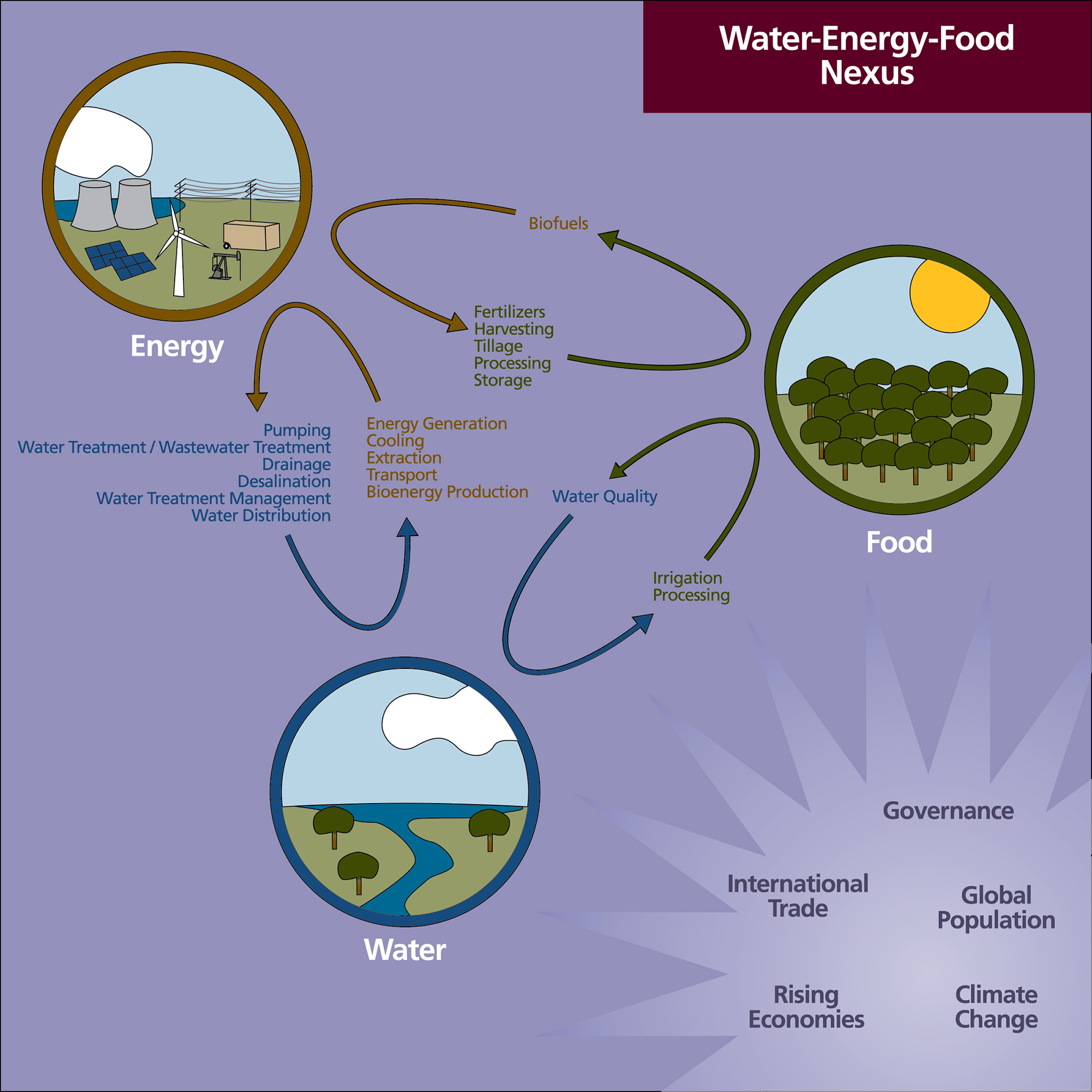 How Often To Change Oil >> Mohtar: Water-Energy-Food Nexus | Texas A&M Energy Institute
