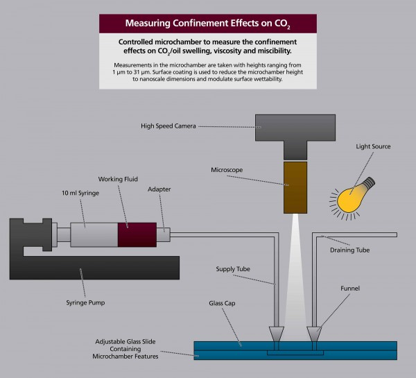 Measuring Confinement Effects on CO2 - Nanochannel Confinement of CO2 in Shale Reservoirs