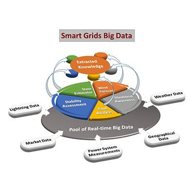 Smart Grids, Big Data